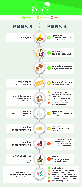 PNNS_4_stratégies_nutrition