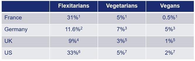 régime-végétarien-protéines