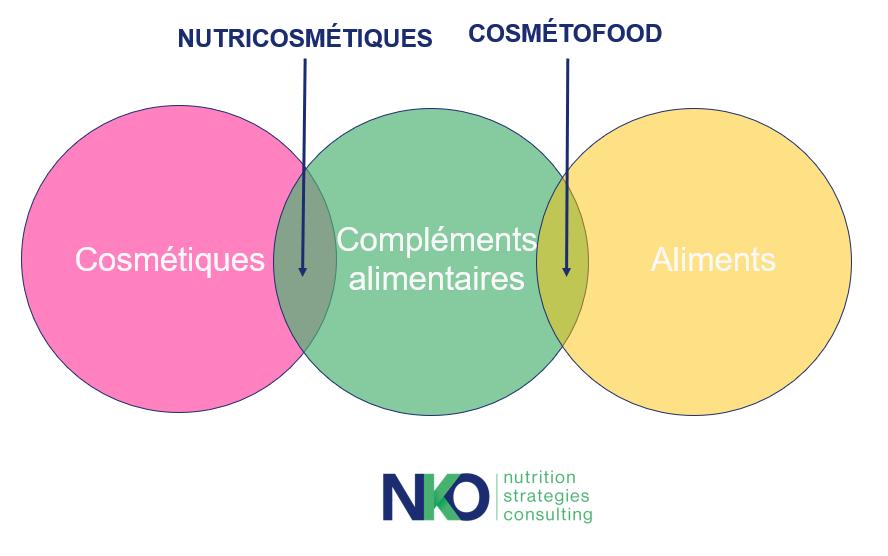 nutricosmétique_Nutrikeo_nutraceutique