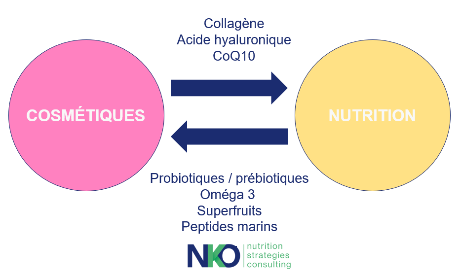nutricosmétique_collagène