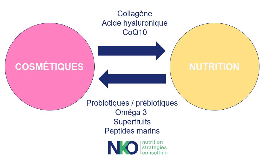 nutricosmétique_collagène